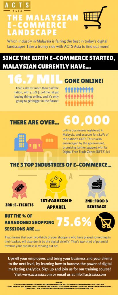 Malaysian e-commerce landscape